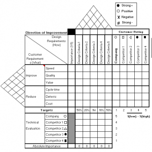 House Of Quality Template Lean Manufacturing Tools